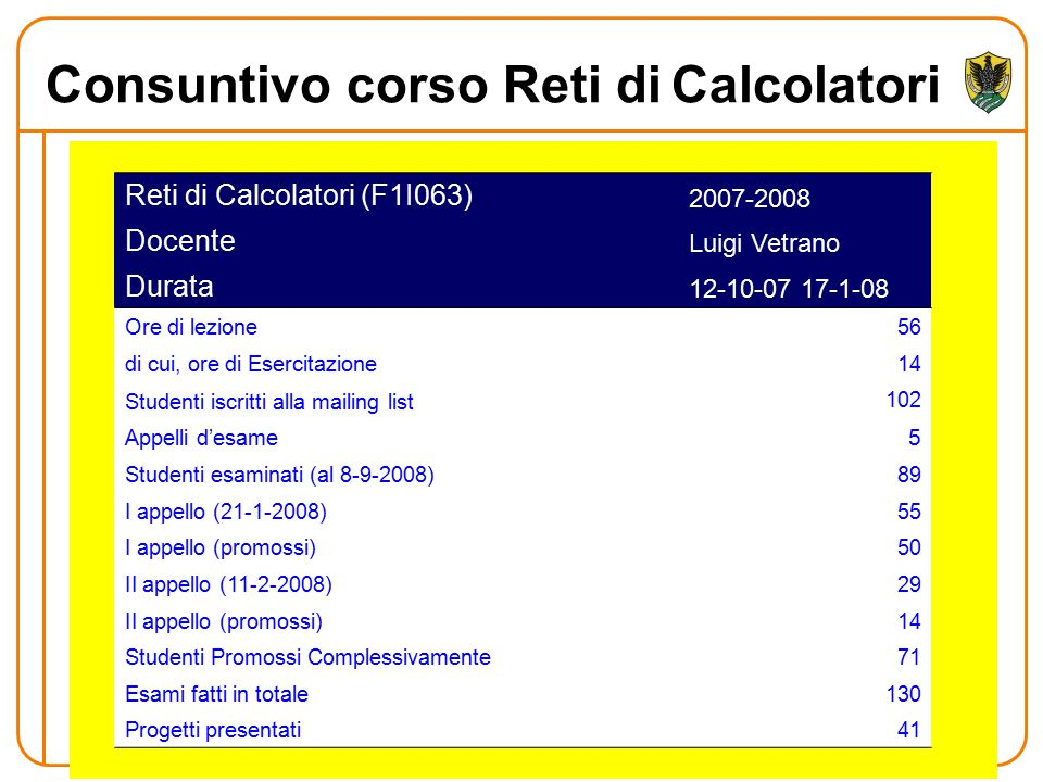 Consuntivo corso Reti diCalcolatori Reti di Calcolatori (F1I063) 2007-2008 Docente Luigi Vetrano Durata 12-10-07 17-1-08 Ore di lezione56 di cui, ore di Esercitazione14 Studenti iscritti alla mailing list Appelli d'esame 102 5 Studenti esaminati (al 8-9-2008)89 I appello (21-1-2008)55 I appello (promossi)50 II appello (11-2-2008)29 II appello (promossi)14 Studenti Promossi Complessivamente71 Esami fatti in totale130 Progetti presentati41