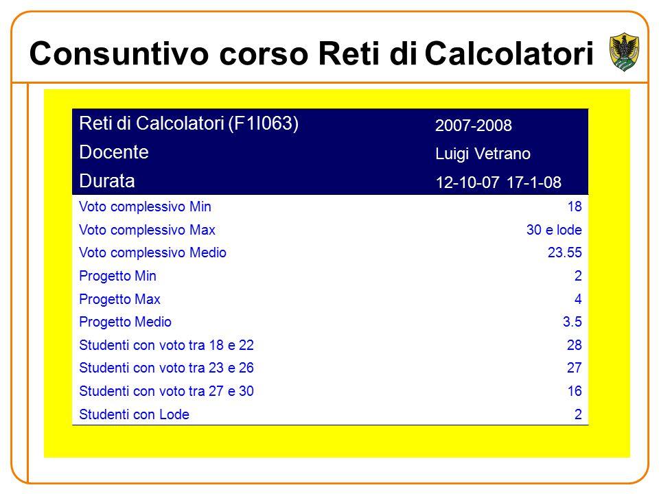 Consuntivo corso Reti diCalcolatori Reti di Calcolatori (F1I063) 2007-2008 Docente Luigi Vetrano Durata 12-10-07 17-1-08 Voto complessivo Min18 Voto complessivo Max30 e lode Voto complessivo Medio23.55 Progetto Min2 Progetto Max4 Progetto Medio3.5 Studenti con voto tra 18 e 2228 Studenti con voto tra 23 e 2627 Studenti con voto tra 27 e 3016 Studenti con Lode2