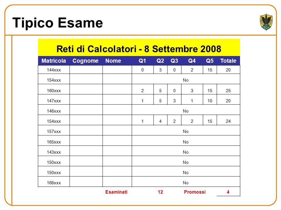 Tipico Esame Reti di Calcolatori - 8 Settembre 2008 MatricolaCognomeNomeQ1Q2Q3Q4Q5Totale 144xxx03021520 154xxxNo 160xxx25031525 147xxx15311020 146xxxN