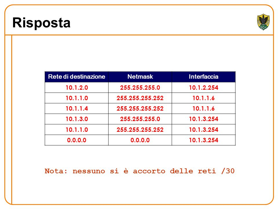 Risposta Rete di destinazioneNetmaskInterfaccia 10.1.2.0255.255.255.010.1.2.254 10.1.1.0255.255.255.25210.1.1.6 10.1.1.4255.255.255.25210.1.1.6 10.1.3