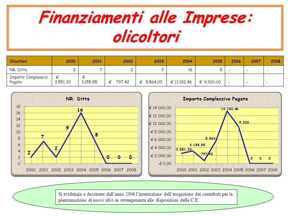 Finanziamenti alle Imprese: olicoltori Olicoltori200020012002200320042005200620072008 NR. Ditte2 7 29 16 8 --- Importo Complessivo Pagato € 2.551,30 €