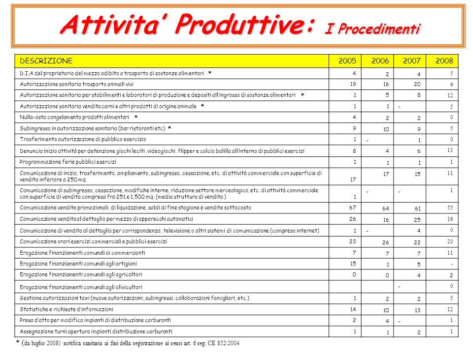 Attivita' Produttive: I Procedimenti DESCRIZIONE2005200620072008 D.I.A del proprietario del mezzo adibito a trasporto di sostanze alimentari424 5 Auto