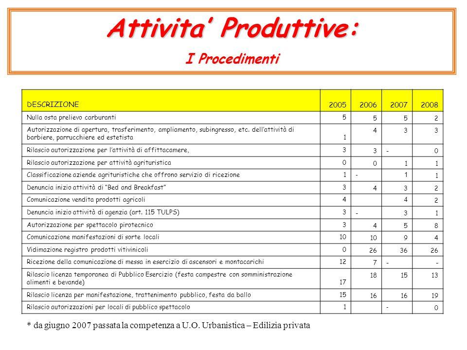 Attivita' Produttive: I Procedimenti DESCRIZIONE2005200620072008 Nulla osta prelievo carburanti5 552 Autorizzazione di apertura, trasferimento, ampliamento, subingresso, etc.