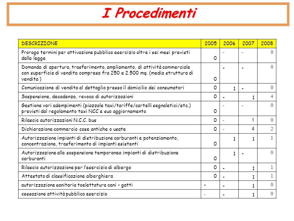 I Procedimenti DESCRIZIONE2005200620072008 Proroga termini per attivazione pubblico esercizio oltre i sei mesi previsti dalla legge0 -- 0 Domanda di apertura, trasferimento, ampliamento, di attività commerciale con superficie di vendita compresa fra 250 e 2.500 mq.