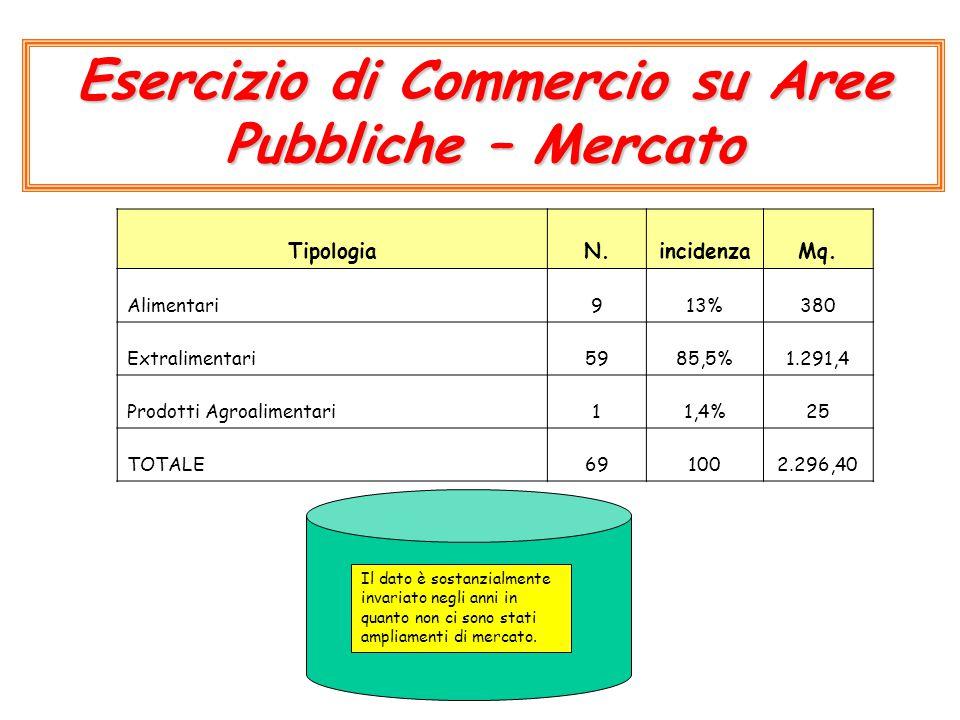 TipologiaN.incidenzaMq. Alimentari913%380 Extralimentari5985,5%1.291,4 Prodotti Agroalimentari11,4%25 TOTALE691002.296,40 Esercizio di Commercio su Ar