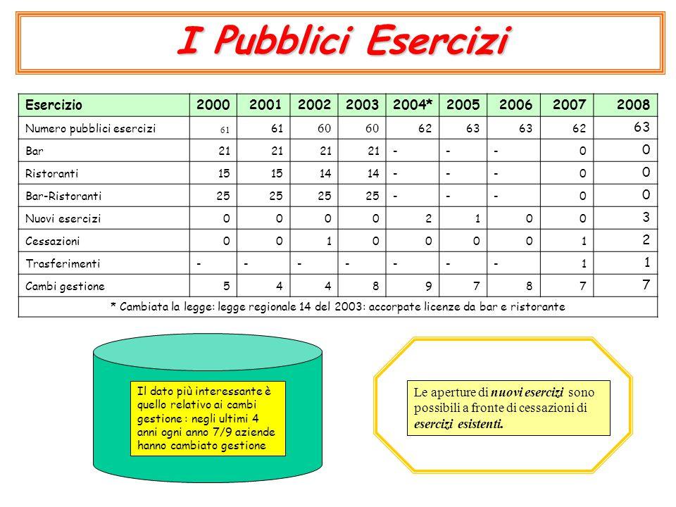 I Pubblici Esercizi Il dato più interessante è quello relativo ai cambi gestione : negli ultimi 4 anni ogni anno 7/9 aziende hanno cambiato gestione E