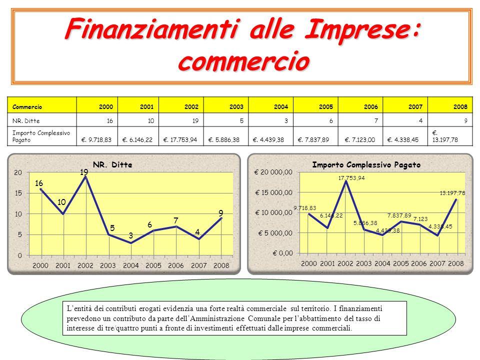 Finanziamenti alle Imprese: commercio Commercio200020012002200320042005200620072008 NR. Ditte16101953674 9 Importo Complessivo Pagato€. 9.718,83€. 6.1