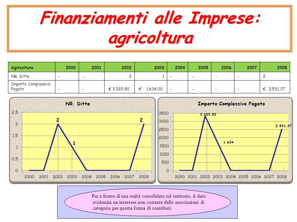Finanziamenti alle Imprese: agricoltura Agricoltura200020012002200320042005200620072008 NR. Ditte- - 21- - - -2 Importo Complessivo Pagato- - € 3.329,