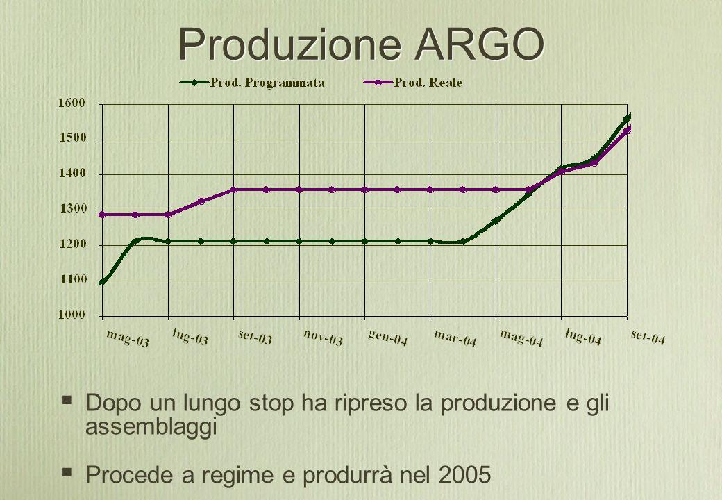 Produzione ARGO  Dopo un lungo stop ha ripreso la produzione e gli assemblaggi  Procede a regime e produrrà nel 2005