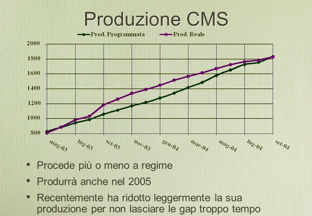 Produzione CMS Procede più o meno a regime Produrrà anche nel 2005 Recentemente ha ridotto leggermente la sua produzione per non lasciare le gap troppo tempo stoccate a GT
