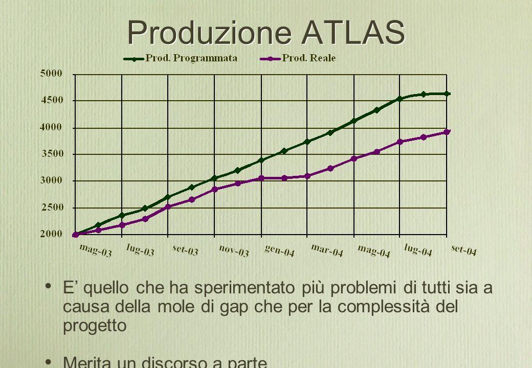 Produzione ATLAS E' quello che ha sperimentato più problemi di tutti sia a causa della mole di gap che per la complessità del progetto Merita un discorso a parte