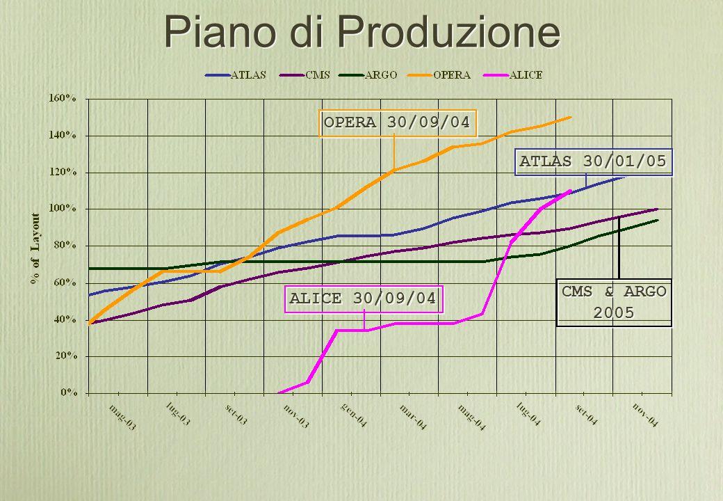 Piano di Produzione ATLAS 30/01/05 OPERA 30/09/04 ALICE 30/09/04 CMS & ARGO 2005 CMS & ARGO 2005