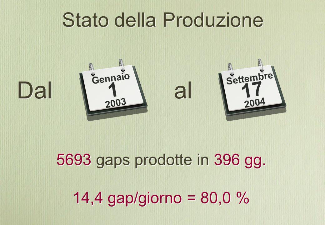 Stato della Produzione Dal 5693 gaps prodotte in 396 gg.