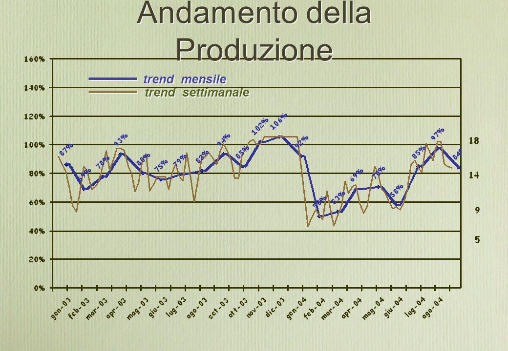 Andamento della Produzione trend mensile trend settimanale