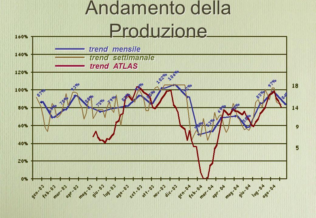 Andamento della Produzione trend mensile trend settimanale trend ATLAS