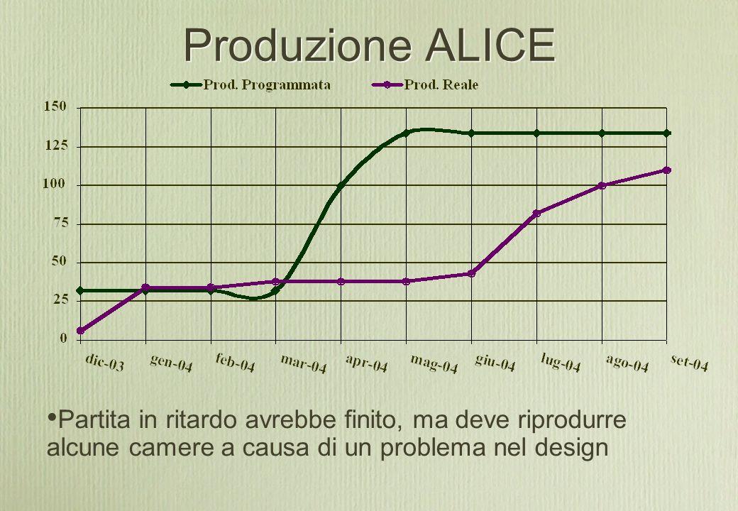 Produzione ALICE Partita in ritardo avrebbe finito, ma deve riprodurre alcune camere a causa di un problema nel design