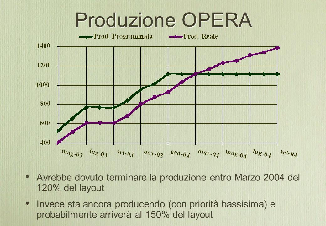 Produzione OPERA Avrebbe dovuto terminare la produzione entro Marzo 2004 del 120% del layout Invece sta ancora producendo (con priorità bassisima) e probabilmente arriverà al 150% del layout
