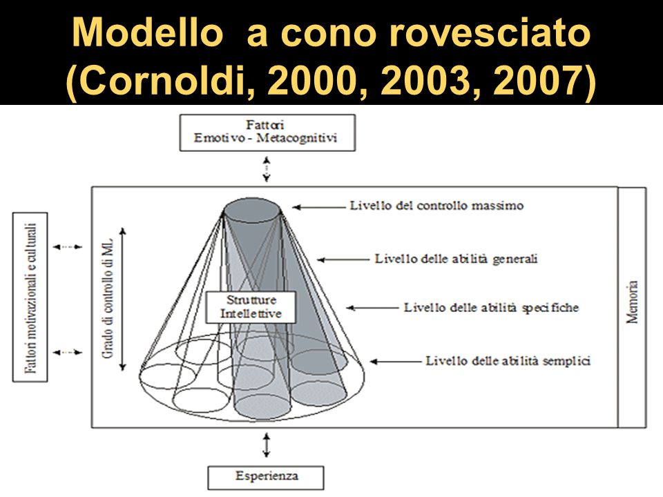 Modello a cono rovesciato (Cornoldi, 2000, 2003, 2007) 12