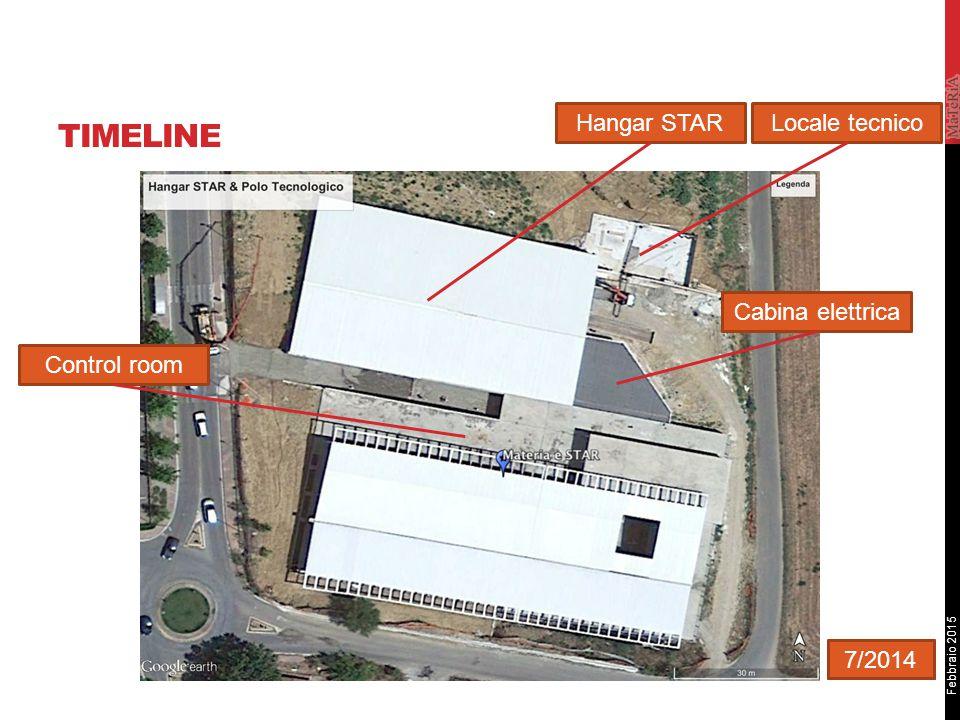 Febbraio 2015 TIMELINE Sito STAR Cabina elettrica Hangar STARLocale tecnico Control room 4/20116/20127/2014