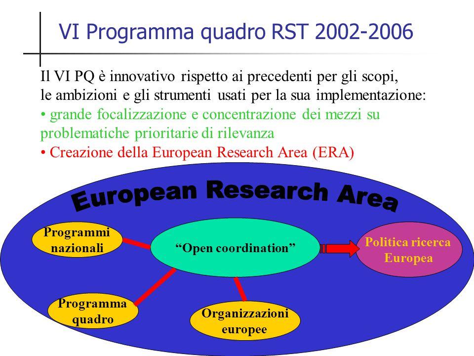 Il VI PQ è innovativo rispetto ai precedenti per gli scopi, le ambizioni e gli strumenti usati per la sua implementazione: grande focalizzazione e concentrazione dei mezzi su problematiche prioritarie di rilevanza Creazione della European Research Area (ERA) VI Programma quadro RST 2002-2006 Programmi nazionali Programma quadro Organizzazioni europee Open coordination Politica ricerca Europea