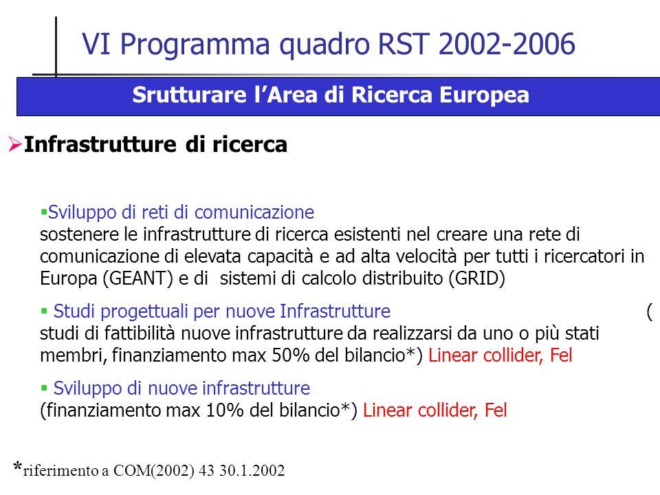 VI Programma quadro RST 2002-2006 Srutturare l'Area di Ricerca Europea  Infrastrutture di ricerca  Sviluppo di reti di comunicazione sostenere le infrastrutture di ricerca esistenti nel creare una rete di comunicazione di elevata capacità e ad alta velocità per tutti i ricercatori in Europa (GEANT) e di sistemi di calcolo distribuito (GRID)  Studi progettuali per nuove Infrastrutture ( studi di fattibilità nuove infrastrutture da realizzarsi da uno o più stati membri, finanziamento max 50% del bilancio*) Linear collider, Fel  Sviluppo di nuove infrastrutture (finanziamento max 10% del bilancio*) Linear collider, Fel * riferimento a COM(2002) 43 30.1.2002