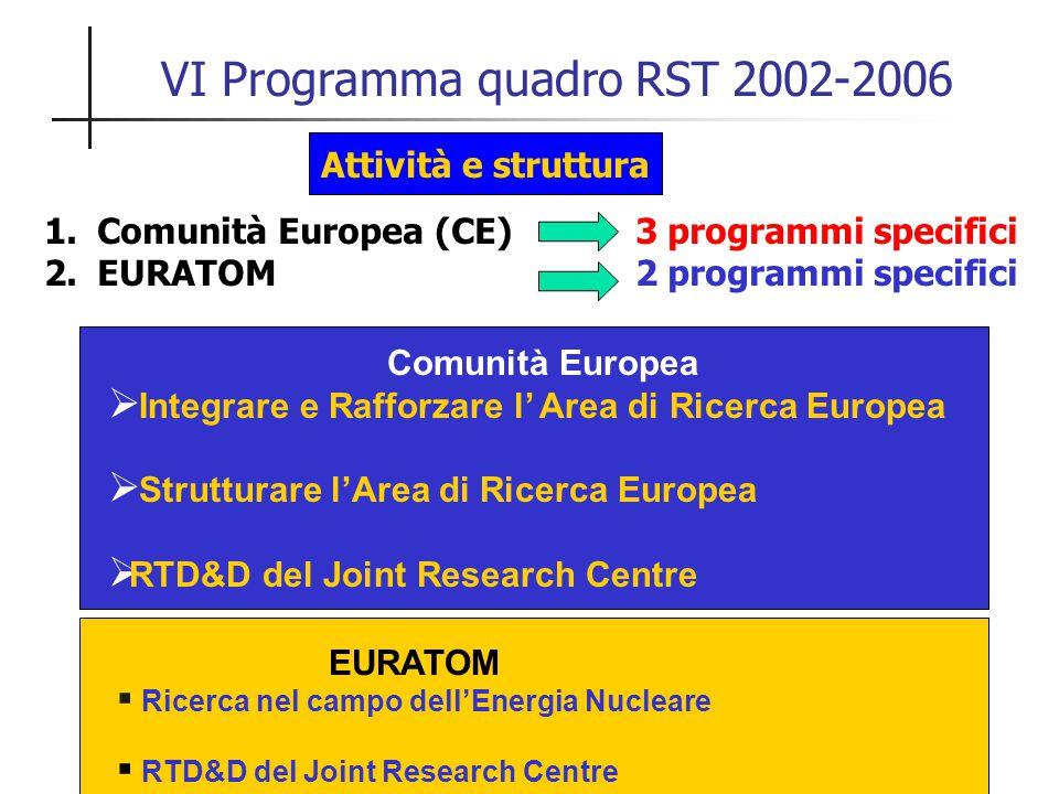 VI Programma quadro RST 2002-2006 Attività e struttura 1.Comunità Europea (CE) 3 programmi specifici 2.EURATOM 2 programmi specifici Comunità Europea