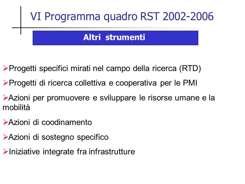 VI Programma quadro RST 2002-2006 Altri strumenti  Progetti specifici mirati nel campo della ricerca (RTD)  Progetti di ricerca collettiva e cooperativa per le PMI  Azioni per promuovere e sviluppare le risorse umane e la mobilità  Azioni di coodinamento  Azioni di sostegno specifico  Iniziative integrate fra infrastrutture