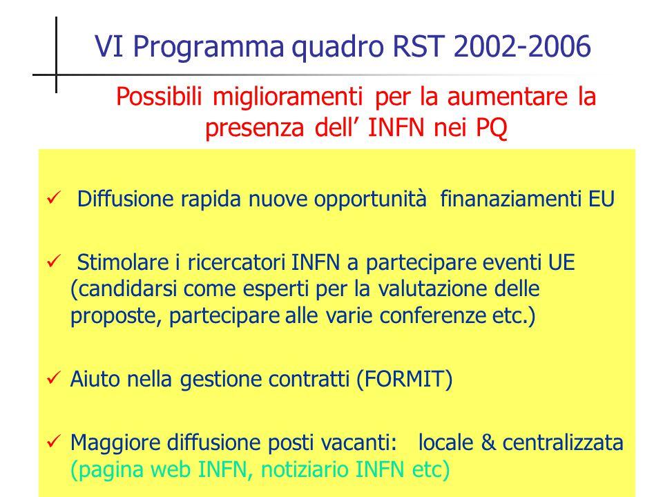 Possibili miglioramenti per la aumentare la presenza dell' INFN nei PQ Diffusione rapida nuove opportunità finanaziamenti EU Stimolare i ricercatori I