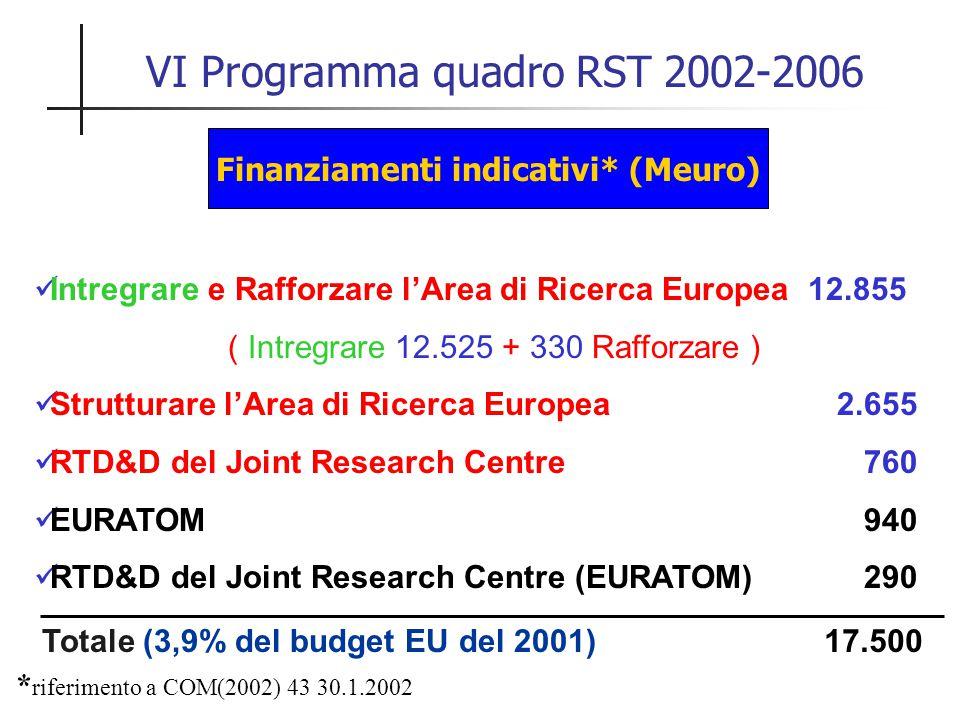 VI Programma quadro RST 2002-2006 Finanziamenti indicativi* (Meuro) Intregrare e Rafforzare l'Area di Ricerca Europea 12.855 ( Intregrare 12.525 + 330 Rafforzare ) Strutturare l'Area di Ricerca Europea 2.655 RTD&D del Joint Research Centre 760 EURATOM 940 RTD&D del Joint Research Centre (EURATOM) 290 17.500 * riferimento a COM(2002) 43 30.1.2002 Totale (3,9% del budget EU del 2001)
