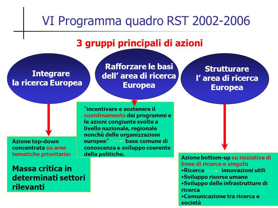Integrare la ricerca Europea Rafforzare le basi dell' area di ricerca Europea Strutturare l' area di ricerca Europea VI Programma quadro RST 2002-2006