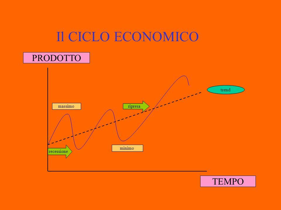 TRADE-OFF DISOCCUPAZIONE INFLAZIONE L'economista Phillips, studiò la relazione tra l'inflazione e la disoccupazione, concludendo che tra le due variabili si origina un rapporto inverso: maggiore è la disoccupazione, inferiore risulterà l'inflazione