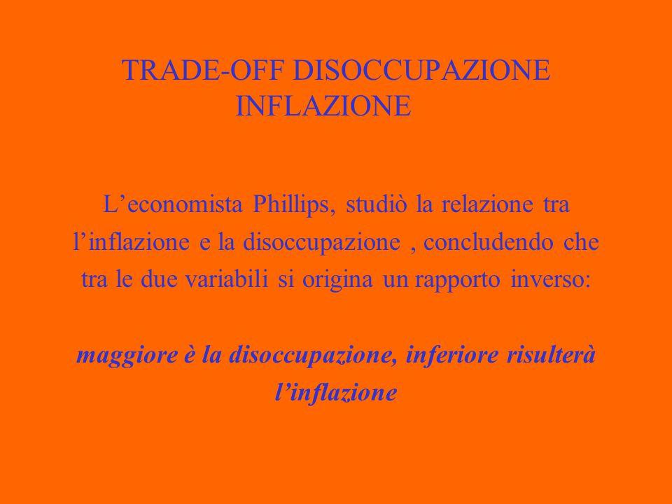 TRADE-OFF DISOCCUPAZIONE INFLAZIONE TASSO DI DISOCCUPAZIONE TASSO DI INFLAZIONE