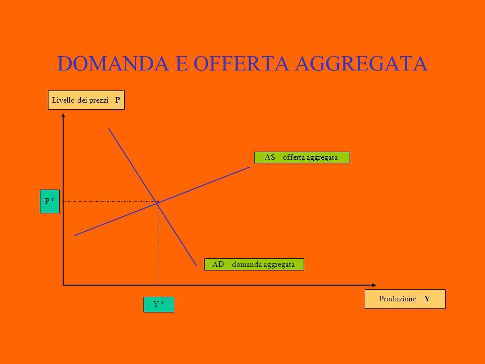 DOMANDA E OFFERTA AGGREGATA Produzione Y Livello dei prezzi P AD domanda aggregata AS offerta aggregata Y'