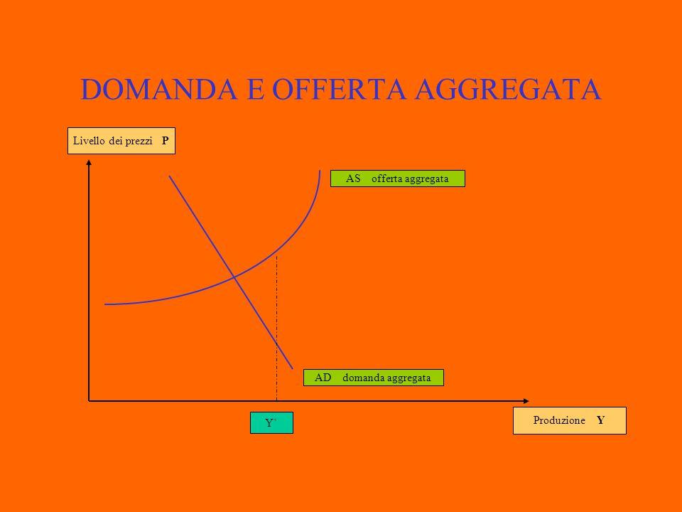 DOMANDA E OFFERTA AGGREGATA Produzione Y Livello dei prezzi P AD domanda aggregata AS offerta aggregata Y ° P ° Y'