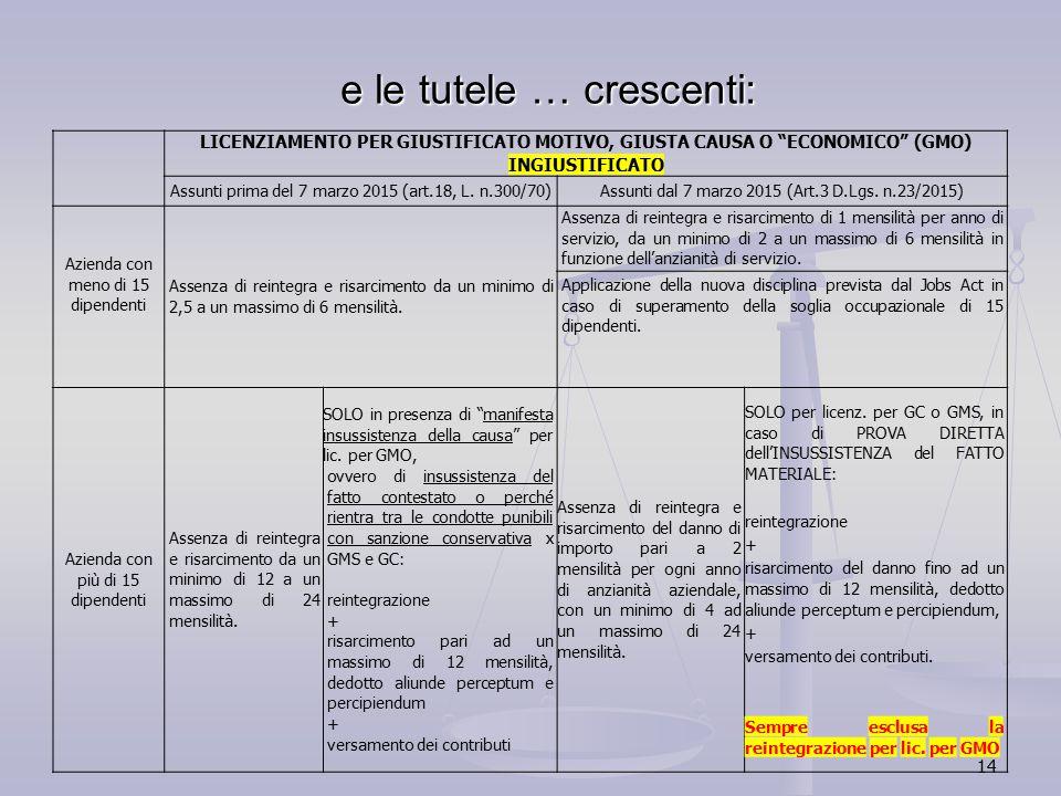14 e le tutele … crescenti: LICENZIAMENTO PER GIUSTIFICATO MOTIVO, GIUSTA CAUSA O ECONOMICO (GMO) INGIUSTIFICATO Assunti prima del 7 marzo 2015 (art.18, L.