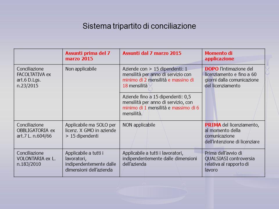 Sistema tripartito di conciliazione Assunti prima del 7 marzo 2015 Assunti dal 7 marzo 2015Momento di applicazione Conciliazione FACOLTATIVA ex art.6 D.Lgs.