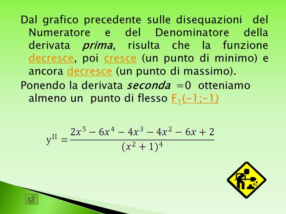 Ponendo la derivata prima 0, si calcolano punti di massimo e di minimo nella funzione 1-√2 1+ √2 N-------------- --------- D - + - M( 1+ √2; √2-1 ) 2