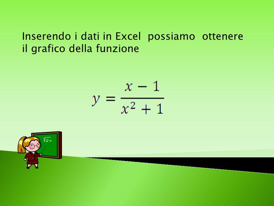 Dal grafico precedente sulle disequazioni del Numeratore e del Denominatore della derivata prima, risulta che la funzione decresce, poi cresce (un pun