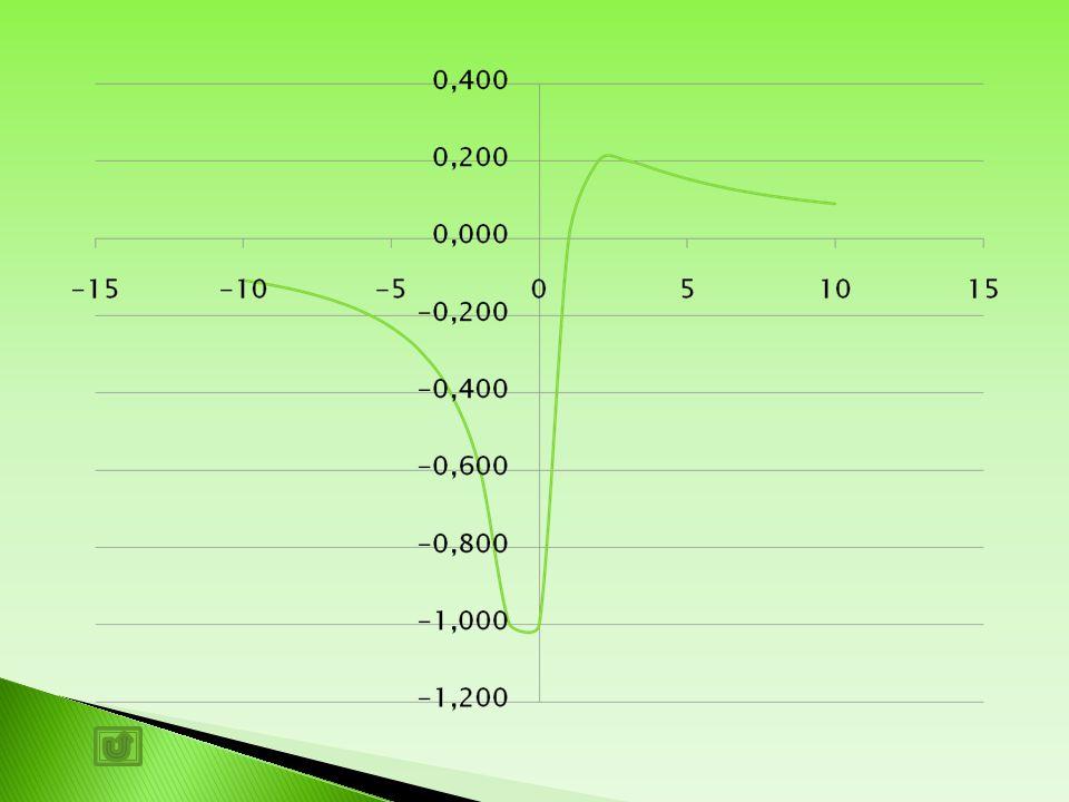 Dati in Excel
