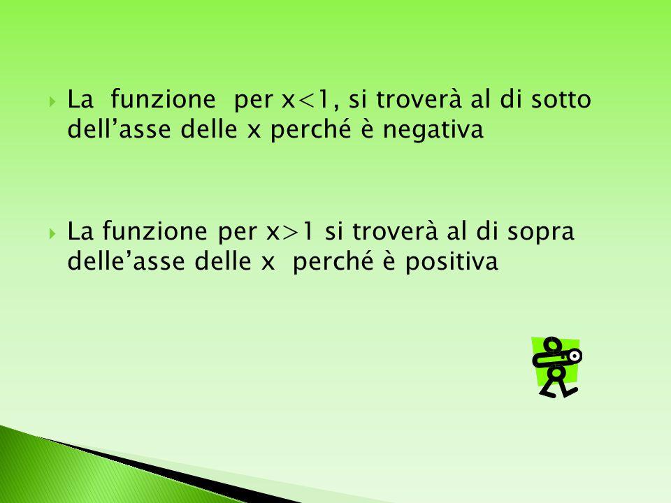  La funzione per x<1, si troverà al di sotto dell'asse delle x perché è negativa  La funzione per x>1 si troverà al di sopra delle'asse delle x perché è positiva