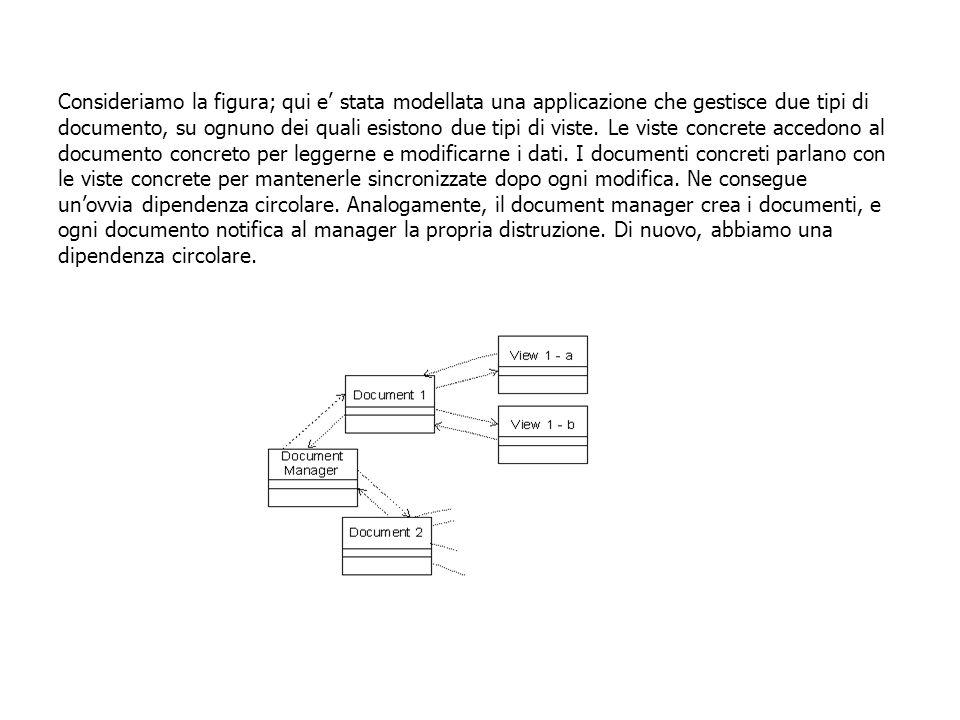 Consideriamo la figura; qui e' stata modellata una applicazione che gestisce due tipi di documento, su ognuno dei quali esistono due tipi di viste.