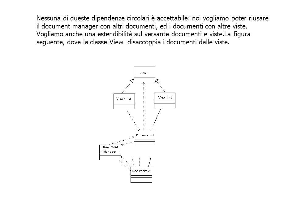 Nessuna di queste dipendenze circolari è accettabile: noi vogliamo poter riusare il document manager con altri documenti, ed i documenti con altre viste.