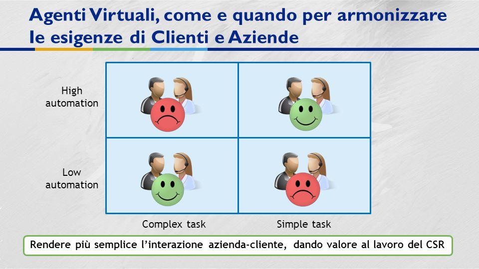 Rendere più semplice l'interazione azienda-cliente, dando valore al lavoro del CSR Agenti Virtuali, come e quando per armonizzare Ie esigenze di Clienti e Aziende High automation Low automation Complex taskSimple task