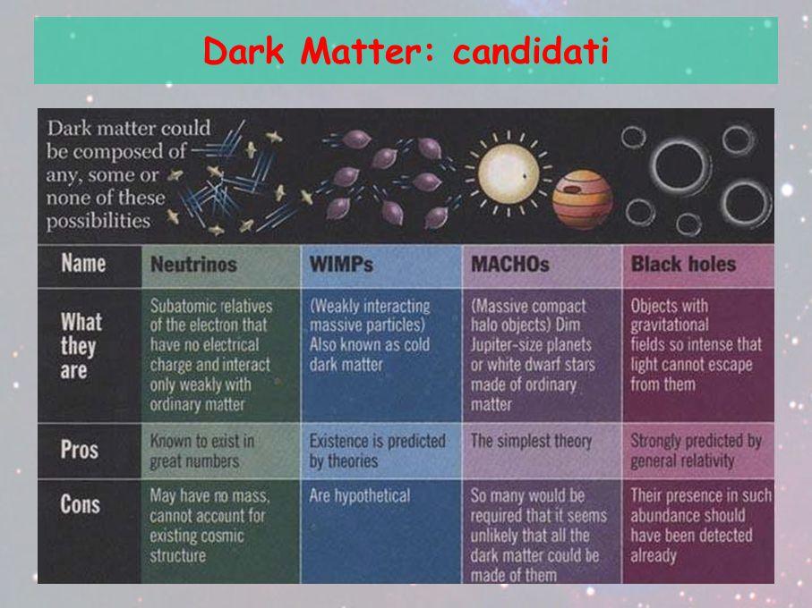 Dark Matter: candidati