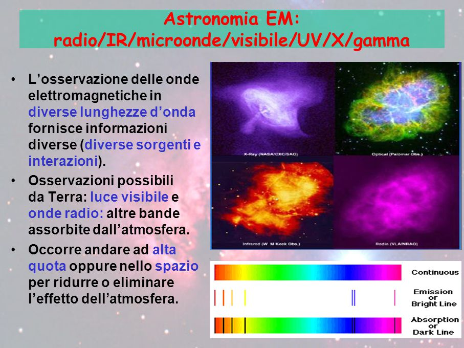Astronomia EM: radio/IR/microonde/visibile/UV/X/gamma L'osservazione delle onde elettromagnetiche in diverse lunghezze d'onda fornisce informazioni diverse (diverse sorgenti e interazioni).