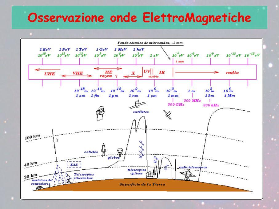 Osservazione onde ElettroMagnetiche