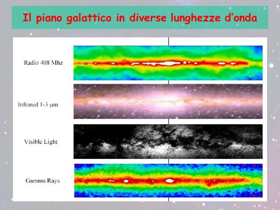 Il piano galattico in diverse lunghezze d'onda