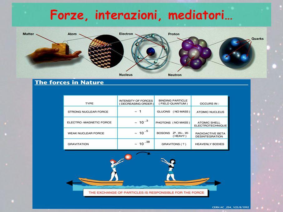 Forze, interazioni, mediatori…