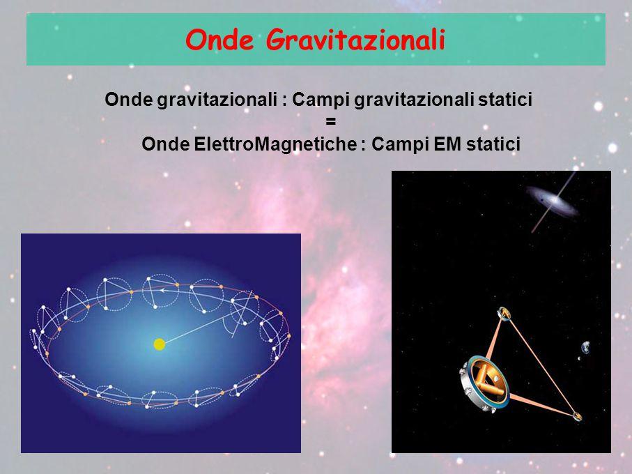 Onde Gravitazionali Onde gravitazionali : Campi gravitazionali statici = Onde ElettroMagnetiche : Campi EM statici