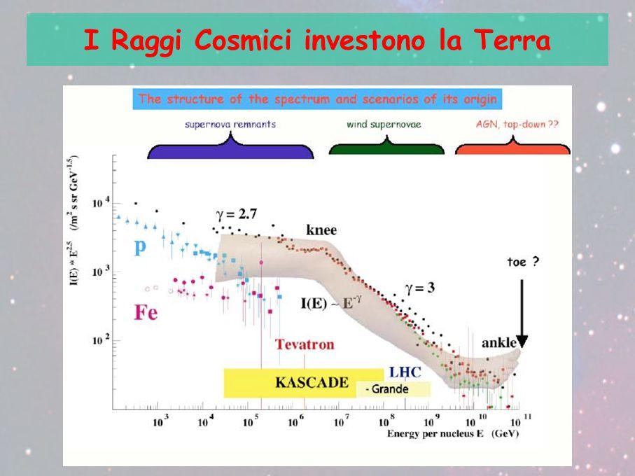 I Raggi Cosmici investono la Terra